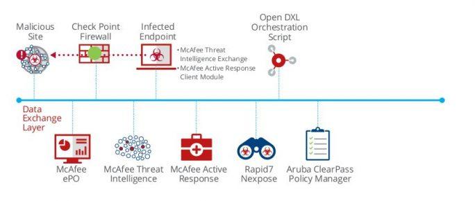 Bei der Orchestrierung mit OpenDXL sind alle Systemkomponenten über einen offenen Messaging-Bus mit einfachen Konnektoren verbunden (Bild: McAfee).