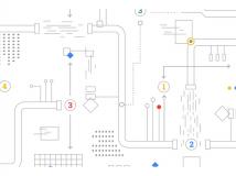 AI Hub und Kubeflow Pipelines: Google stellt neue KI-Werkzeuge bereit