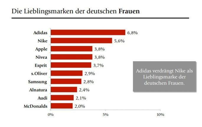 Lieblingsmarken der deutschen Frauen (Bild: Brandmeyer Markenberatung)