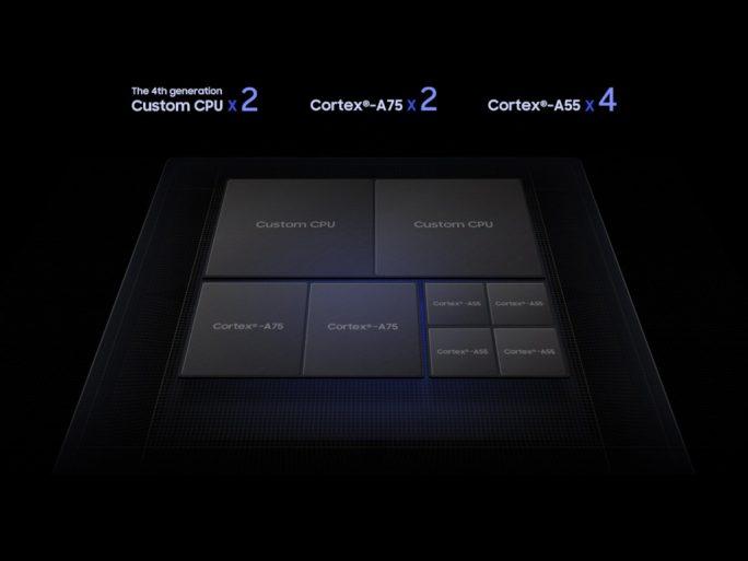 Samsung Exynos 9820 (Bild: Samsung)