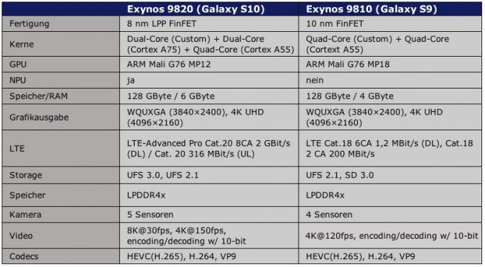 Samsung Exynos 9820: Spezifikationen (Tabelle: ZDNet.de)