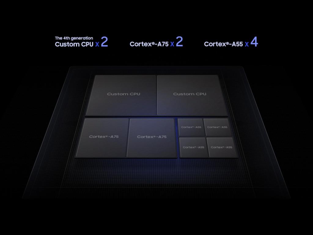 Samsung Exynos 9820 integriert NPU und bietet Support für UFS 3.0
