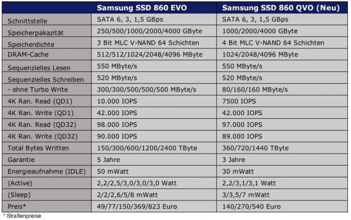 Samsung SSD 860 QVO im Vergleich zur 860 EVO (Tabelle: ZDNet.de)