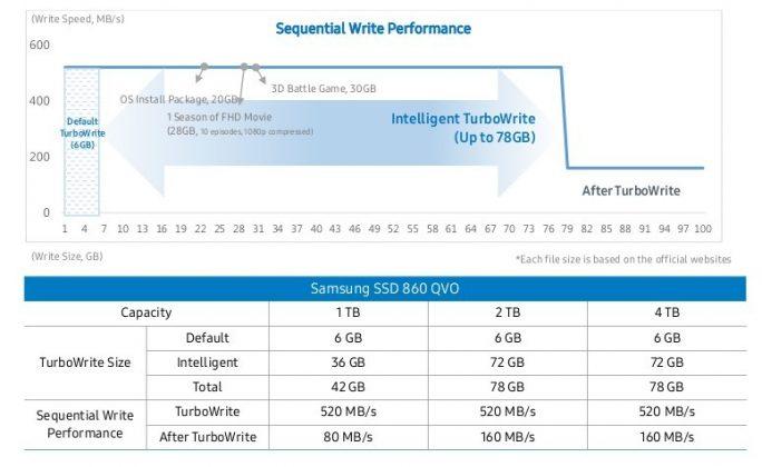 Samsung SSD 860 QVO: TurboWrite (Bild: Samsung)