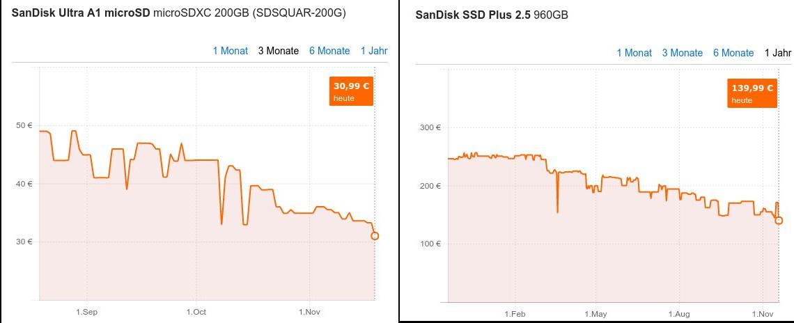 Sandisk microSD-Card mit 200 GByte für 31 Euro (Screenshot: ZDNet.de)