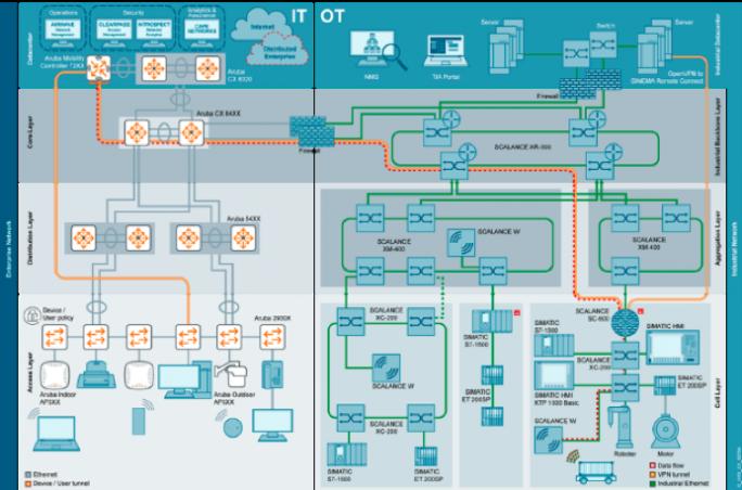 Referenzarchitektur (Bild: Siemens / Aruba)