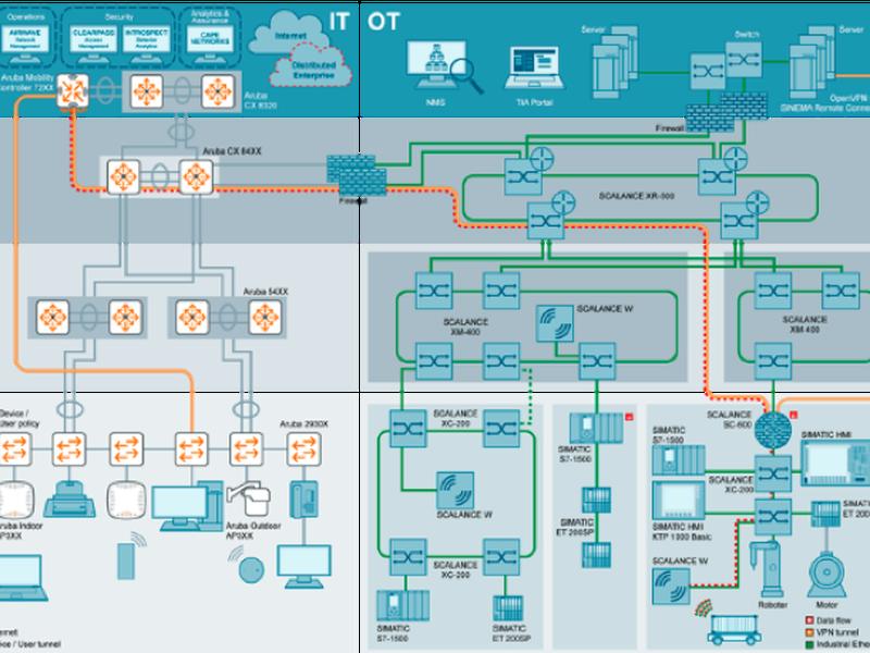 Siemens und HPE Aruba vereinbaren Partnerschaft für integrierte Netzwerke