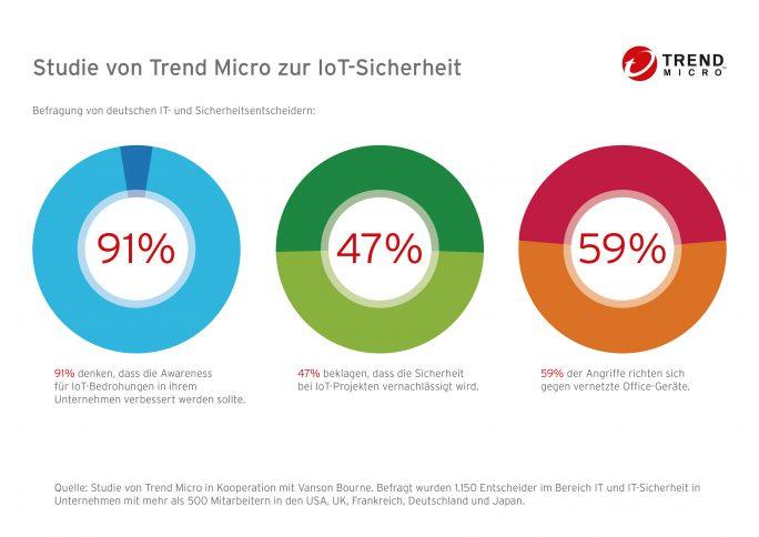 Infografik: Studienergebnisse von Trend Micro zur Sicherheit im IoT (Bild: Trend Micro)