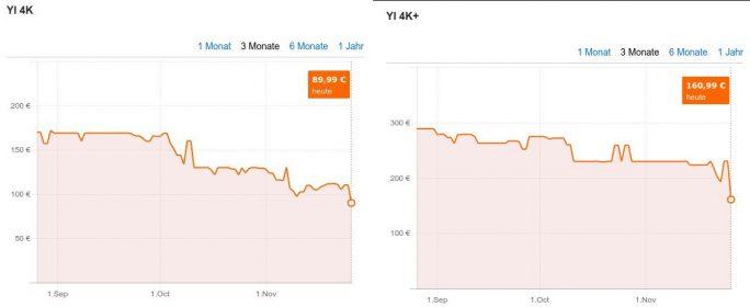 YI 4K und YI 4K+ laut Preisvergleich so günstig wie nie (Screenshot: ZDNet.de)