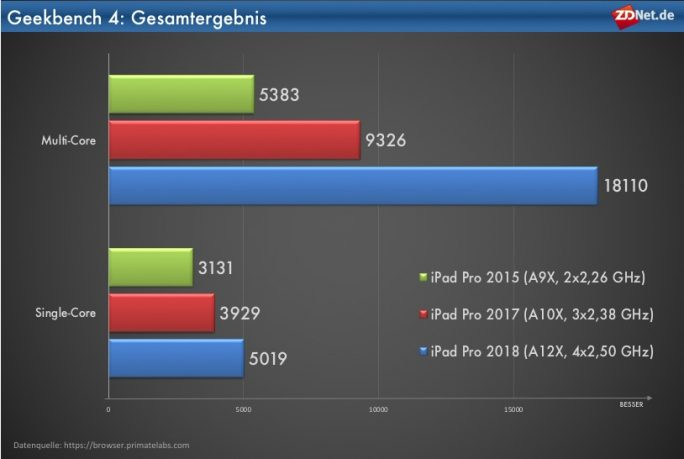 iPad Pro 2018: Geekbench-Gesamtergebnisse (Grafik: ZDNet.de)