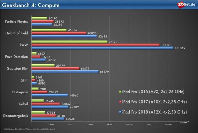 iPad Pro: Metal-Performance (Grafik: ZDNet.de)