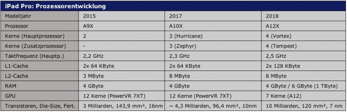 iPad Pro: Prozessorentwicklung (Tabelle: ZDNet.de)