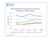 Smartphonemarkt schrumpft zum vierten Mal in Folge