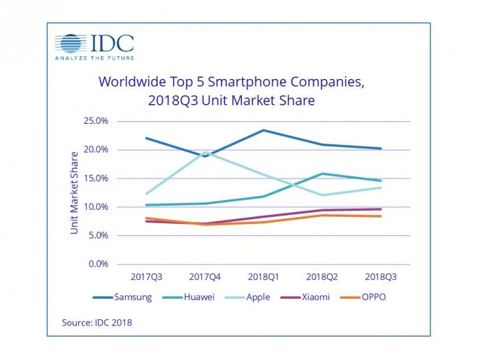 Anteile Smartphonemarkt (Bild: IDC)