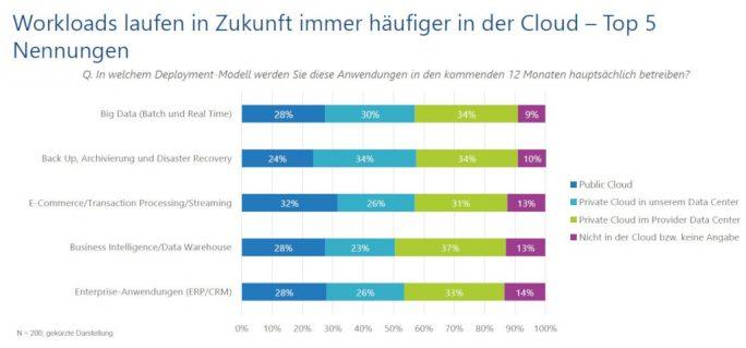 Datenintensive Anwendungen werden am liebsten in die Cloud verschoben (Bild: IDC).