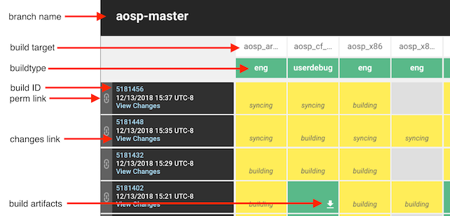 AOSP Continuous Integration Dashboard (Bild: Google)