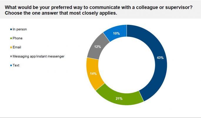 Die Mehrheit wünscht sich persönlichen Kontakt zu Kollegen von Angesicht zu Angesicht oder per Telefon (Grafik: Dell).