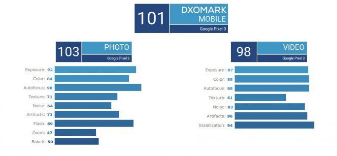 DxOMark-Result: Pixel 3 (Screenshot: ZDNet.de)