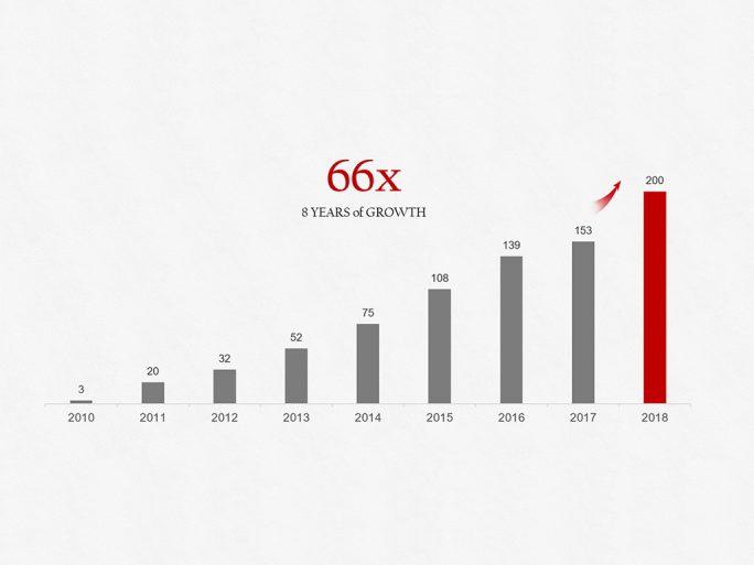 Huawei verkauft 2018 mehr als 200 Millionen Smartphones (Grafik: Huawei)