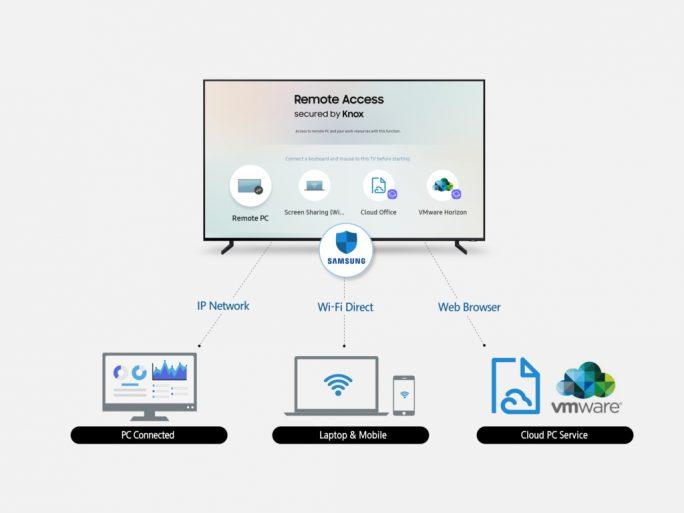 Samsung stellt Remote Access für seine 2019er TV-Linie vor (Bild: Samsung)