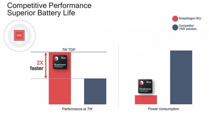 Snapdragon 8cx versus Core i5 (Bild: Qualcomm)