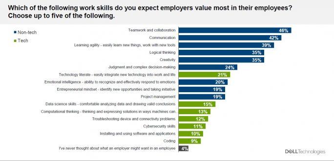 Erstaunlicherweise glauben die Befragten nicht, dass potentielle Arbeitgeber technologische Fähigkeiten für besonders wichtig halten (GRafik: Dell)