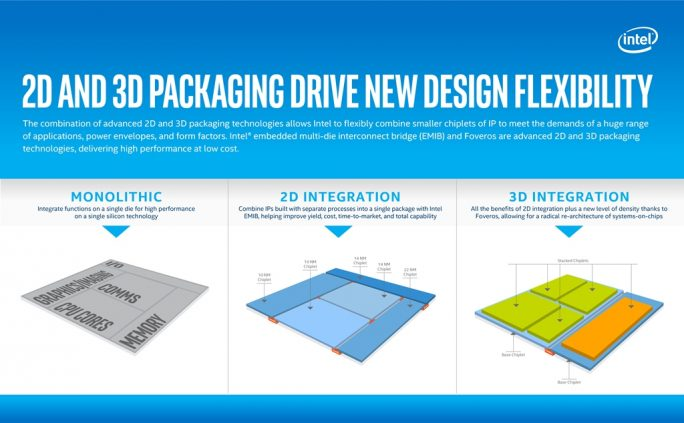 Foveros 3D-Stacking (Bild: Intel)