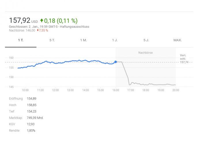 Apple-Aktie stürzt nach Bekanntgabe von schwachen Umsatzzahlen ab (Screenshot: ZDNet.de)