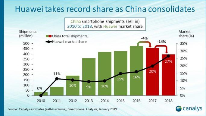 Canalys: Smartphonemarkt in China 2018 (Grafik: Canalys)