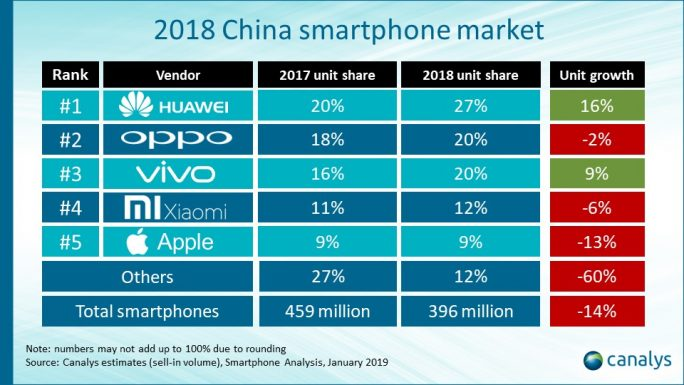 Canalys: Top-5-Hersteller in China 2018 (Grafik: Canalys)