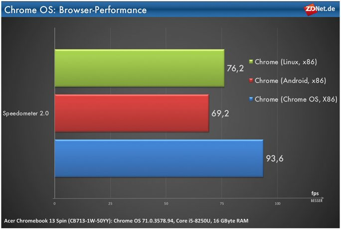 Chrome OS: Performance Nativ, Android- und Linux-App (Bild: ZDNet.de)