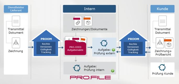 Dokumentenlenkung mit technischem Dokumentenmanagementsystem (DMStec) über die Austauschplattform PROOM (Bild: PROCAD)