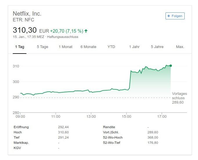 Netflix: Geplante Preiserhöhung lässt Aktienkurs steigen (Screenshot: ZDNet.de)