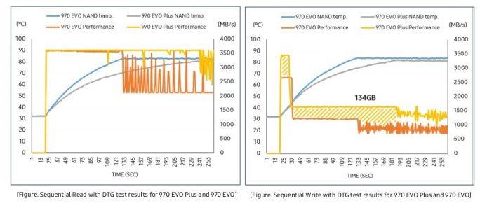 Samsung SSD 970 EVO Plus (Bild: Samsung)