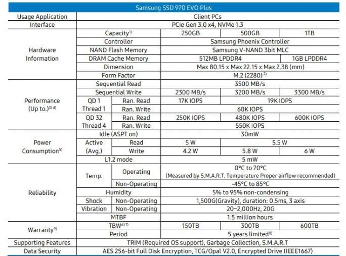 Samsung SSD 970 EVO Plus (Bild: ZDNet.de)