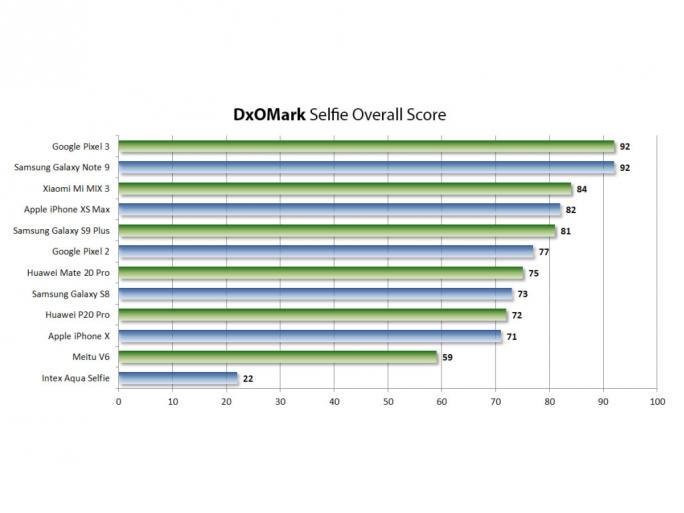 Ergebnisse des Selfietests (Bild: DxOMark)