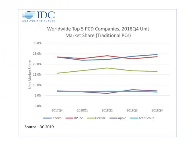 PC-Markt 2018 (Bild: IDC)