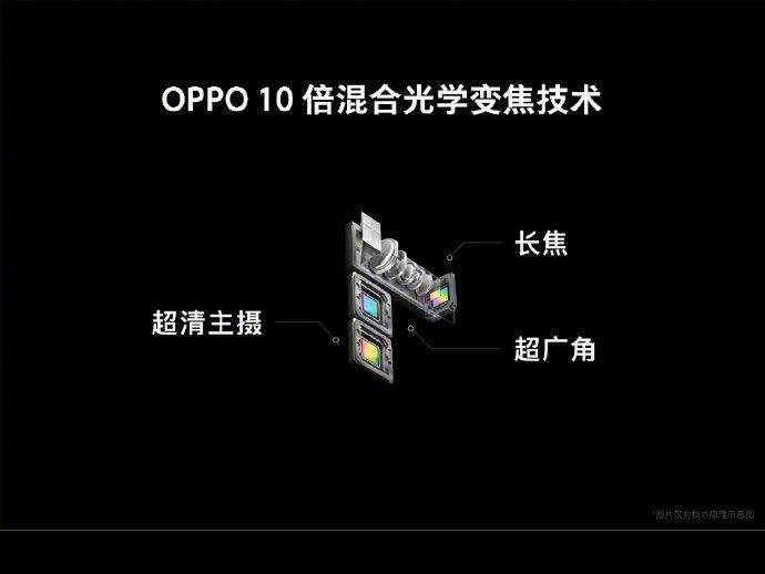 Oppo zeigt Smartphone-Kamera mit 10-fachem optischem Zoom