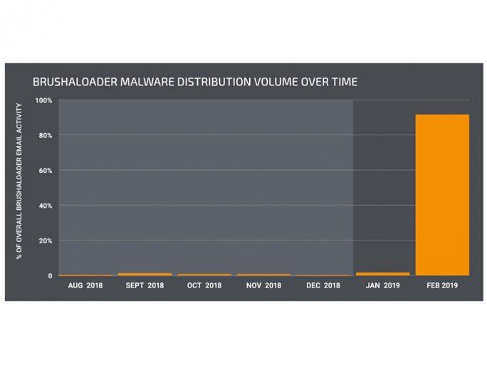 Anstieg von Brushaloader (Bild: Talos)