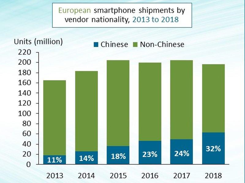 Smartphoneverkäufe in Europa: Huawei und Xiaomi auf der Überholspur