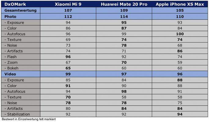DxOMark-Testergebnis: Mi 9, Mate 20 Pro, iPhone XS Max (Grafik: ZDNet.de)