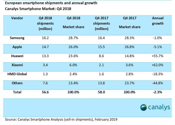 Europäische Smartphoneverkäufe im 4. Quartal 2018 (Tabelle: Canalys)