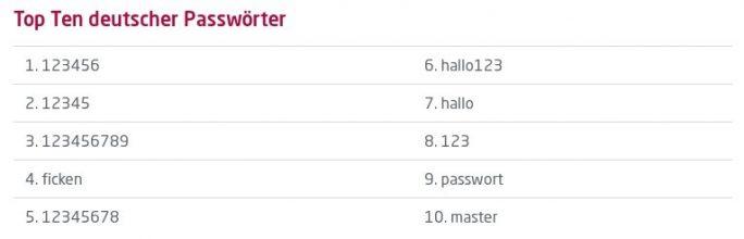 HPI: Top-Ten-Passwörter in Deutschland 2018 (Bild: HPI)