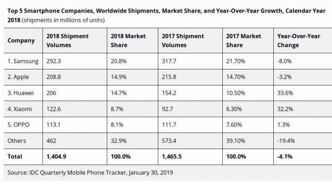 IDC: Smartphone-Absatz 2018 (Tabelle: IDC)