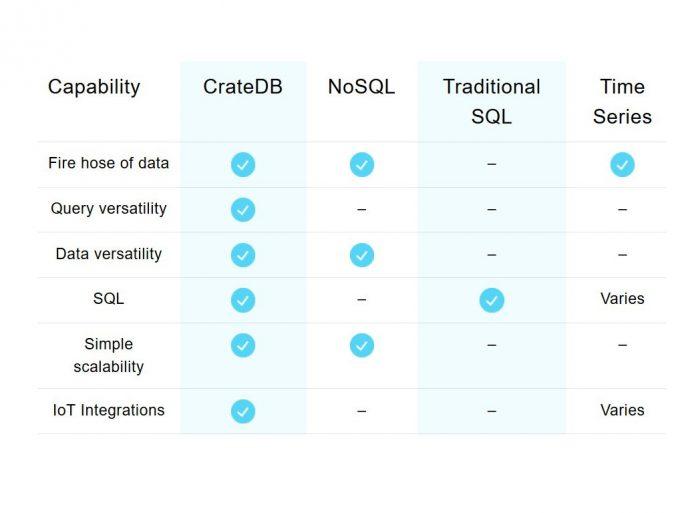 Gegenüber anderen Datenbanken beansprucht Crate für CrateDB unter anderem Vorteile bei Integrationsfähigkeiten, Skalierbarkeit und Geschwindigkeit (Bild: Crate.io)
