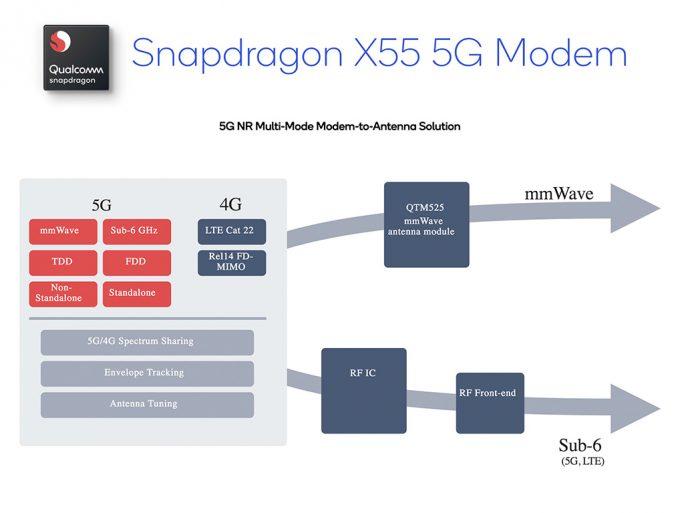 Snapdragon X55: 5G-Multi-Mode-Modem (Bild: Qualcomm)