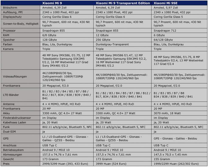 Xiaomi Mi 9/Mi 9SE: Spezifikationen (Tabelle: ZDNet.de)