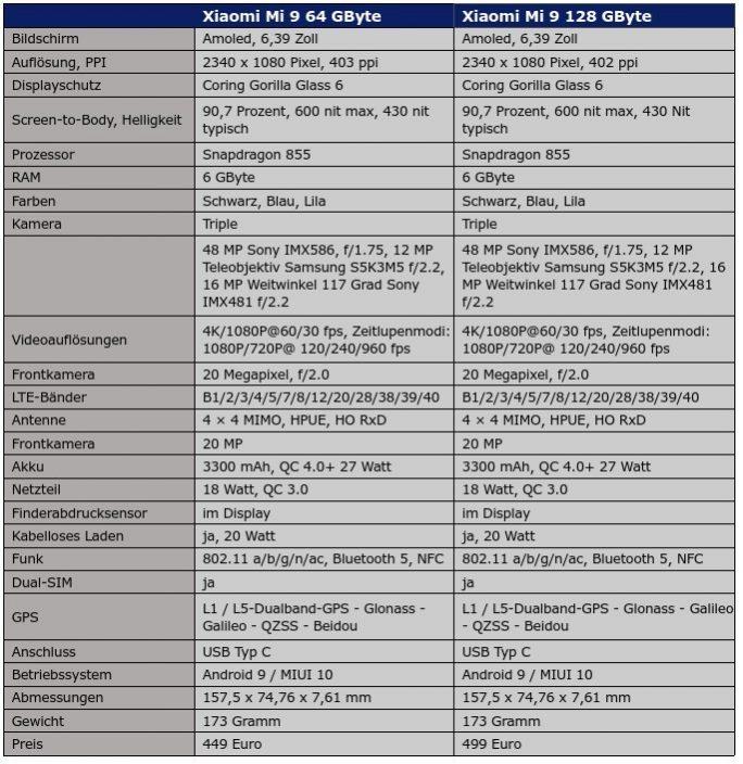 Xiaomi Mi 9: Spezifikation europäischer Modelle (Grafik: ZDNet.de)