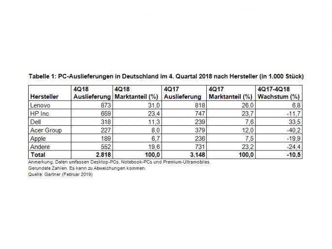 PC-Markt in Deutschland im vierten Quartal 2018 (Bild: Gartner)