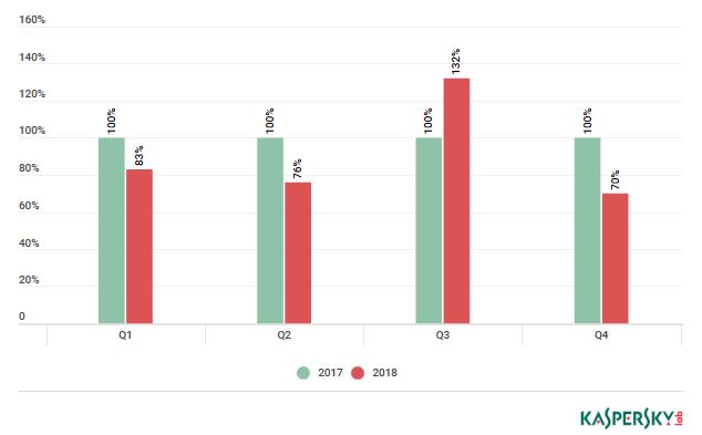 Vierteljährlicher Vergleich der Anzahl der von Kaspersky DDoS Protection in den Jahren 2017–2018 besiegten DDoS-Angriffe (Bild: Kaspersky)